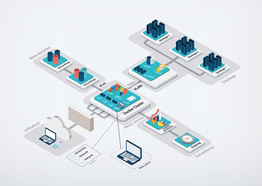 sauvegarde de données de santé pour revendeurs